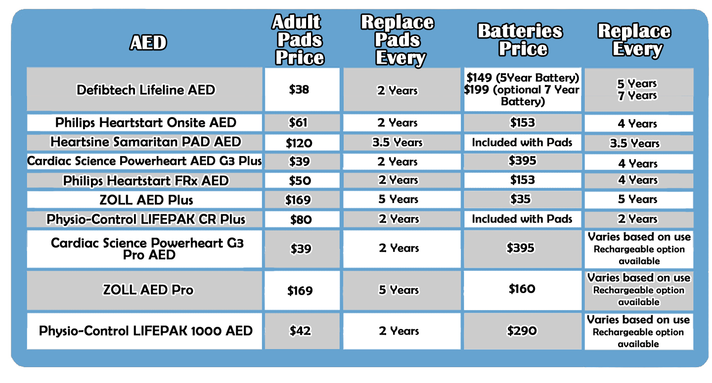Aed Buyers Guide How To Choose An Aed Research Features